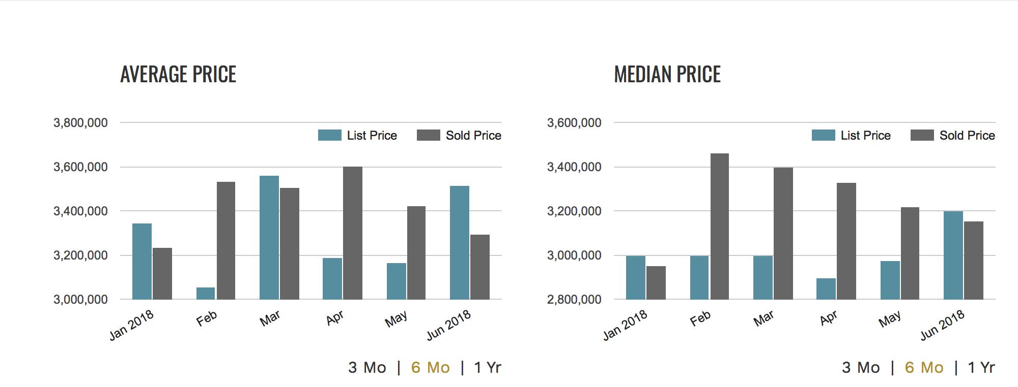 Alain Pinel Realtors Market Report