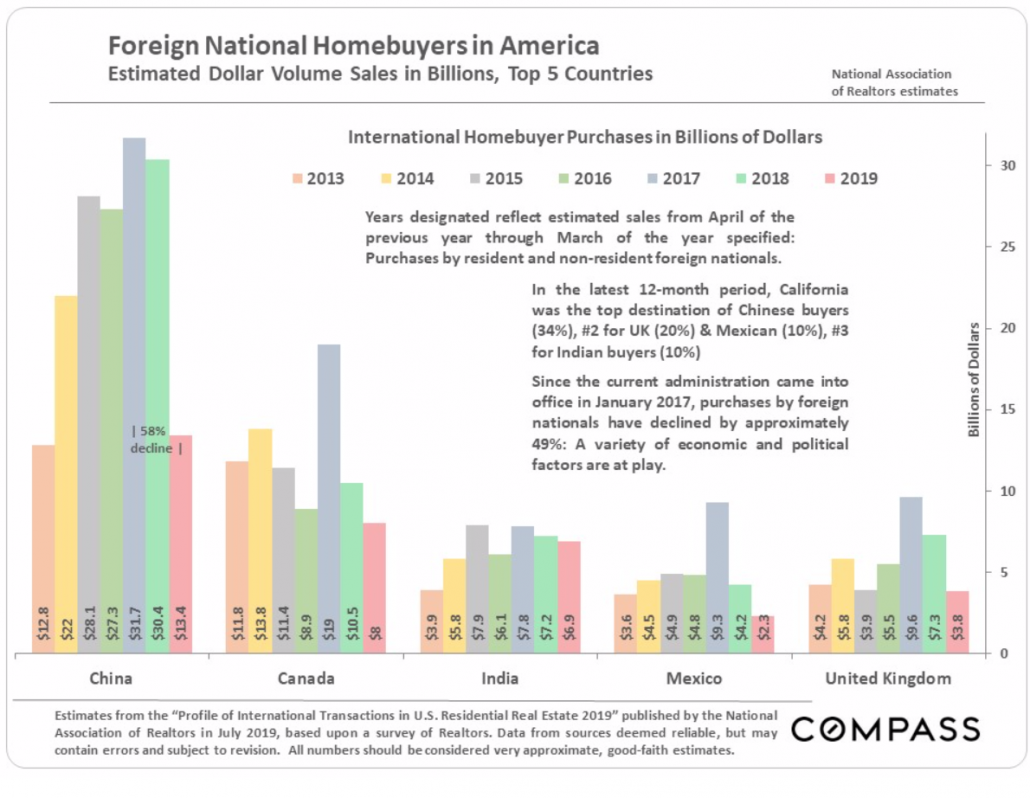 Foreign National Homebuyers in America