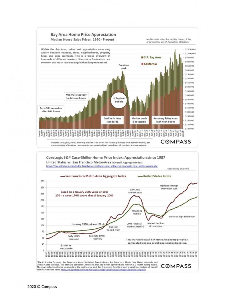 Bay Area Home Price Appreciation